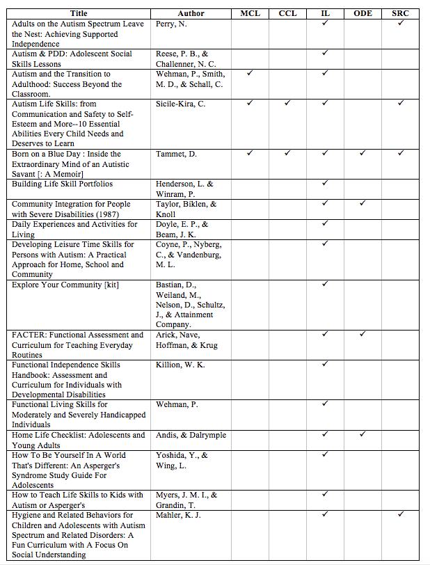 autism spectrum disorder    asd transition toolkit unit 3 8